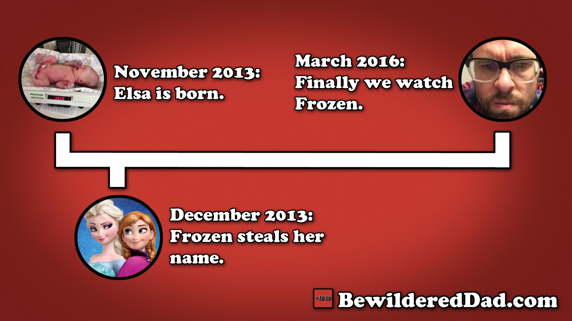 Frozen Timeline
